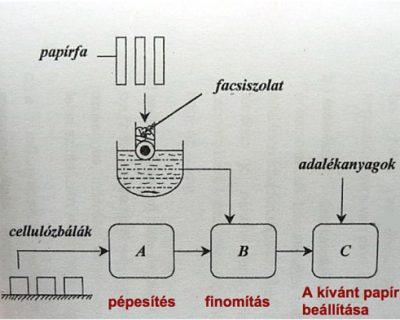 papirgyartas1